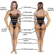 Как делать замеры объёма в процессе похудения...